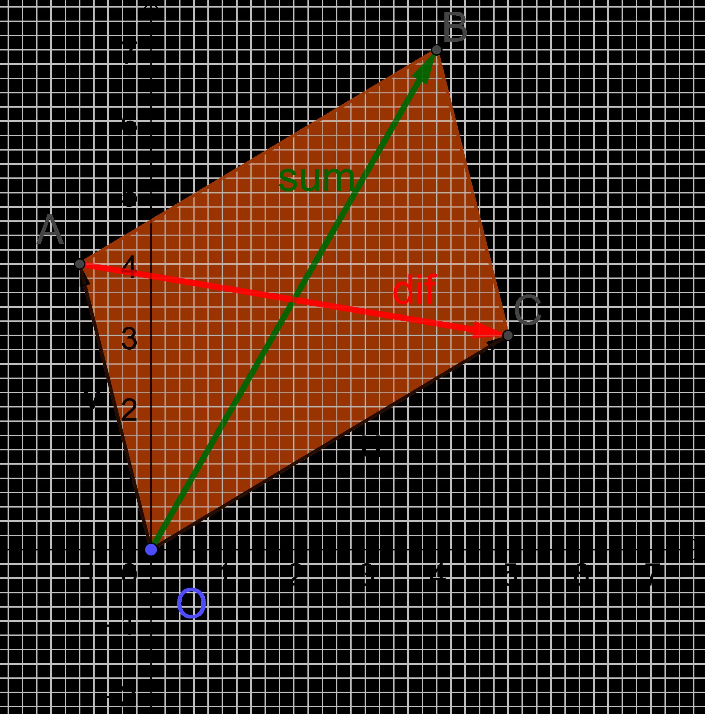 vektorsum